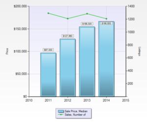 median duplex sales price